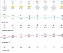 Новости Феодосии: Уже в четверг в Феодосии ожидают снег