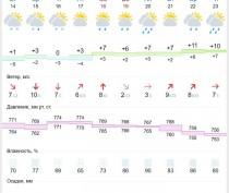 Новости Феодосии: В субботу уже дождь...